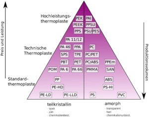 Pyramide der Klebstoffe